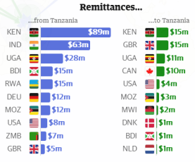 Remittance flows into and out of Tanzania, 2011, from The Guardian