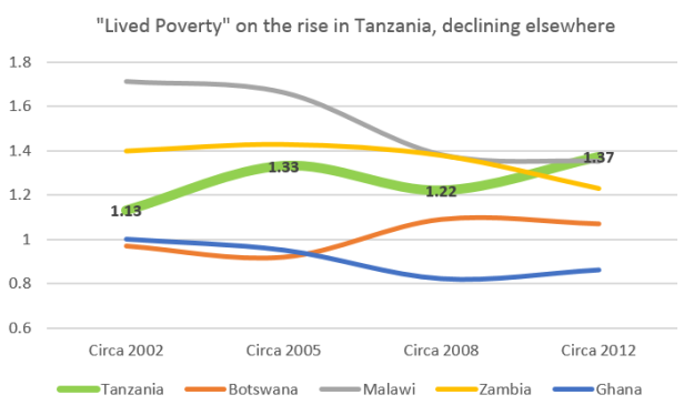 Source: Afrobarometer.org