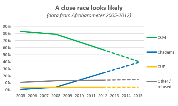 Data from Afrobarometer.org. Projections to 2015 based on linear continuation of trends since 2008.